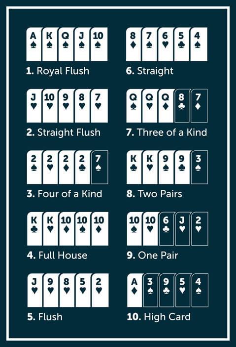المجموعات الفائزة في لعبة البوكر